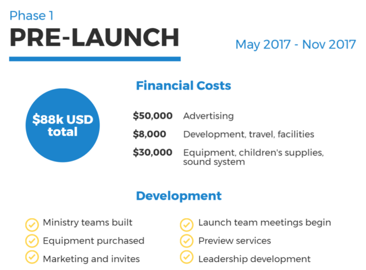 Launch Budget 1
