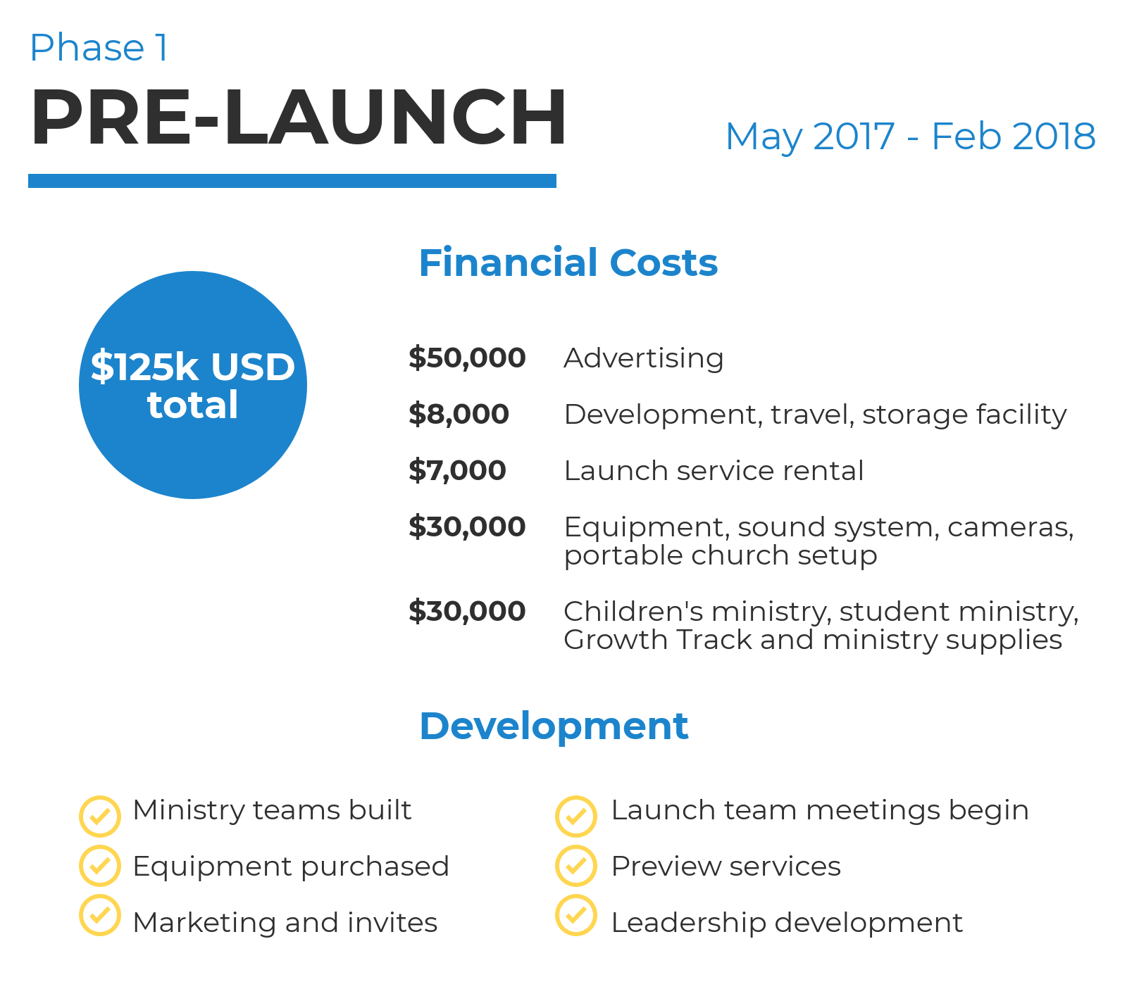 Pre-Launch Budget 2018